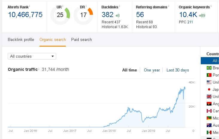 aumento nas visitas ecommerce 1